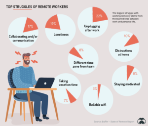 What stresses people during work from home.