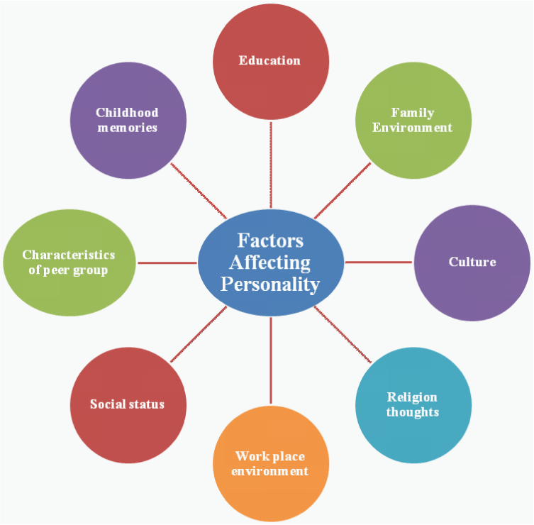 Factors Affecting Personality Development in Children