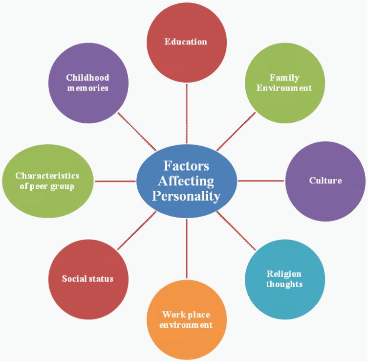 Factors Affecting Personality Development in Children