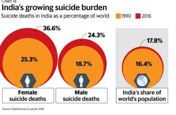 Unemployment and suicide rates